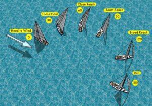 Теоретический курс обучения яхтингу